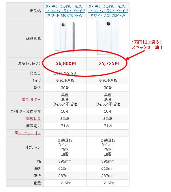 ACKとMCKの価格差